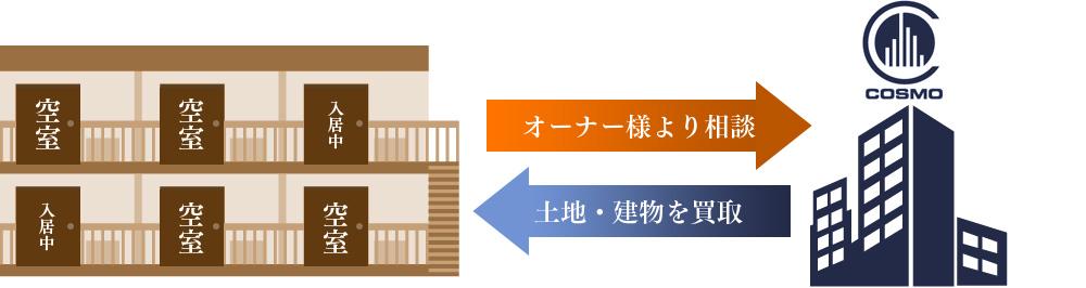 買取事例(2)文化住宅
